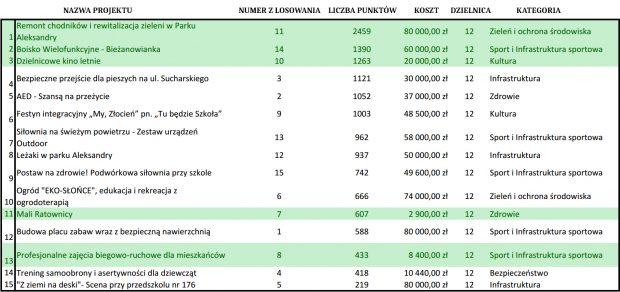 Wynuki głosowania budzet obywatelski dzielnica 12