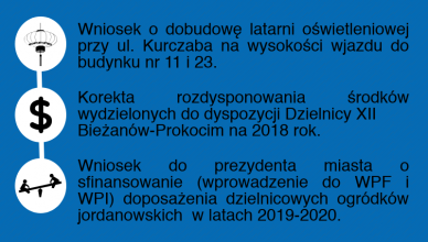 52 sesja rady dzielnicy 12